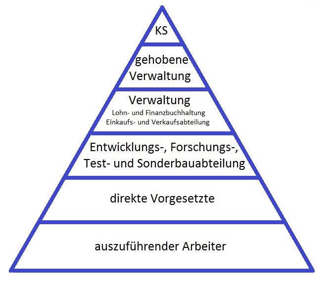 Konzernpyramide1 in Geheimgesellschaften und Konzerne