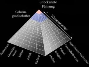 Pyramide-Geheimgesellschaften-300x227 in Geheimgesellschaften und Konzerne